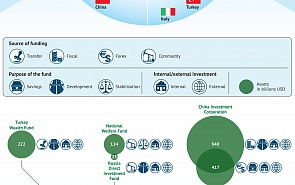 The Nature of the G20 States' Sovereign Wealth Funds
