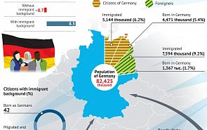 Migrants in Germany