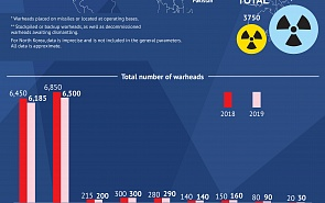 The World's Nuclear Weapons in 2019
