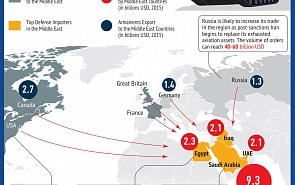 Middle East – World's Largest Arms Market