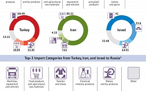 Cooperation Between Russia and Three Non-Arab States of the Middle East