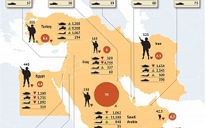 Military Capabilities of the Middle East Countries
