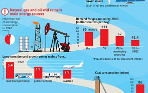 Demand for Energy Resources in the World