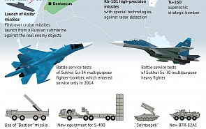 Testing New Types of Weapons by the Russian Armed Forces in Syria