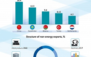 Non-Energy Exports of Russia in 2020