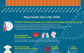 Global Health System: New Challenges