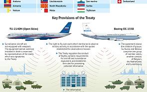 Open Skies Treaty