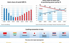 Asia's Share of Global GDP