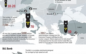 U.S. Nuclear Weapons in Europe