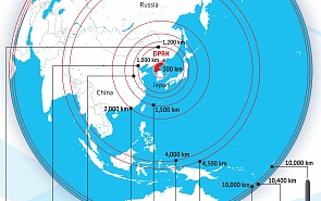 DPRK Nuclear Missile Potential