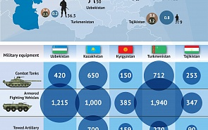 Military Potentials of the Central Asian Countries