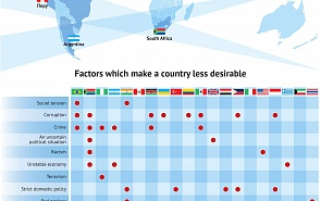 20 Least Desirable Countries in the World to Live in