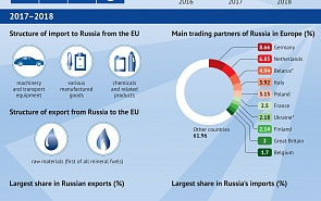 Russia-EU Economic Ties