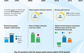 Russia Stockpiles Gold