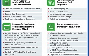 Key Sectors of Russia-ASEAN Cooperation