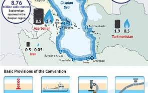 Convention on the Legal Status of the Caspian Sea