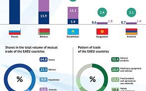 Trade Exchange Between the EAEU Countries