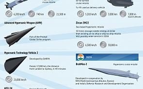 Hypersonic Weapons Alter the Global Strategic Balance